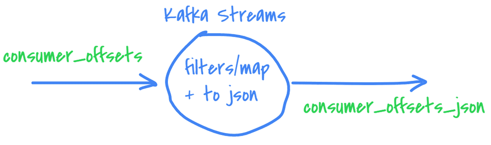 Kafka Streams to convert __consumer_offsets to JSON